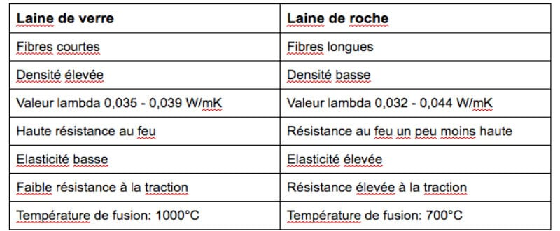 Laine min rale prix types avantages - Travaux isolation phonique appartement ...